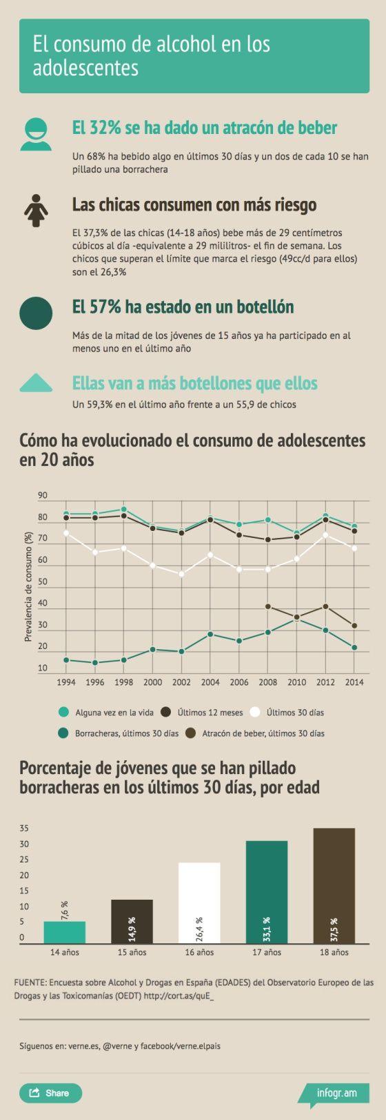 consumo alcohol adolescentes