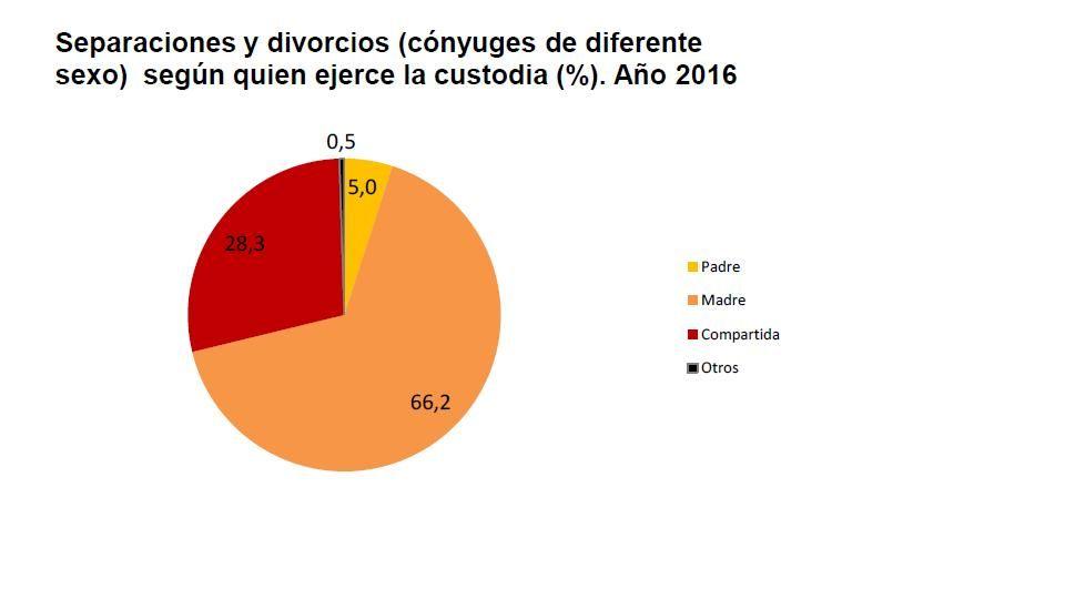 divorcio estadísticas madrid